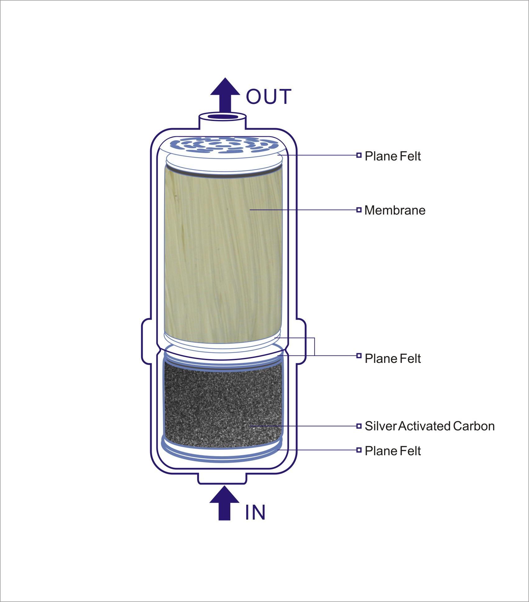 AQ / EC / SP Water Ionizer Ultra Filter