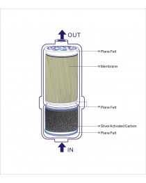 AQ / EC / SP Water Ionizer Ultra Filter